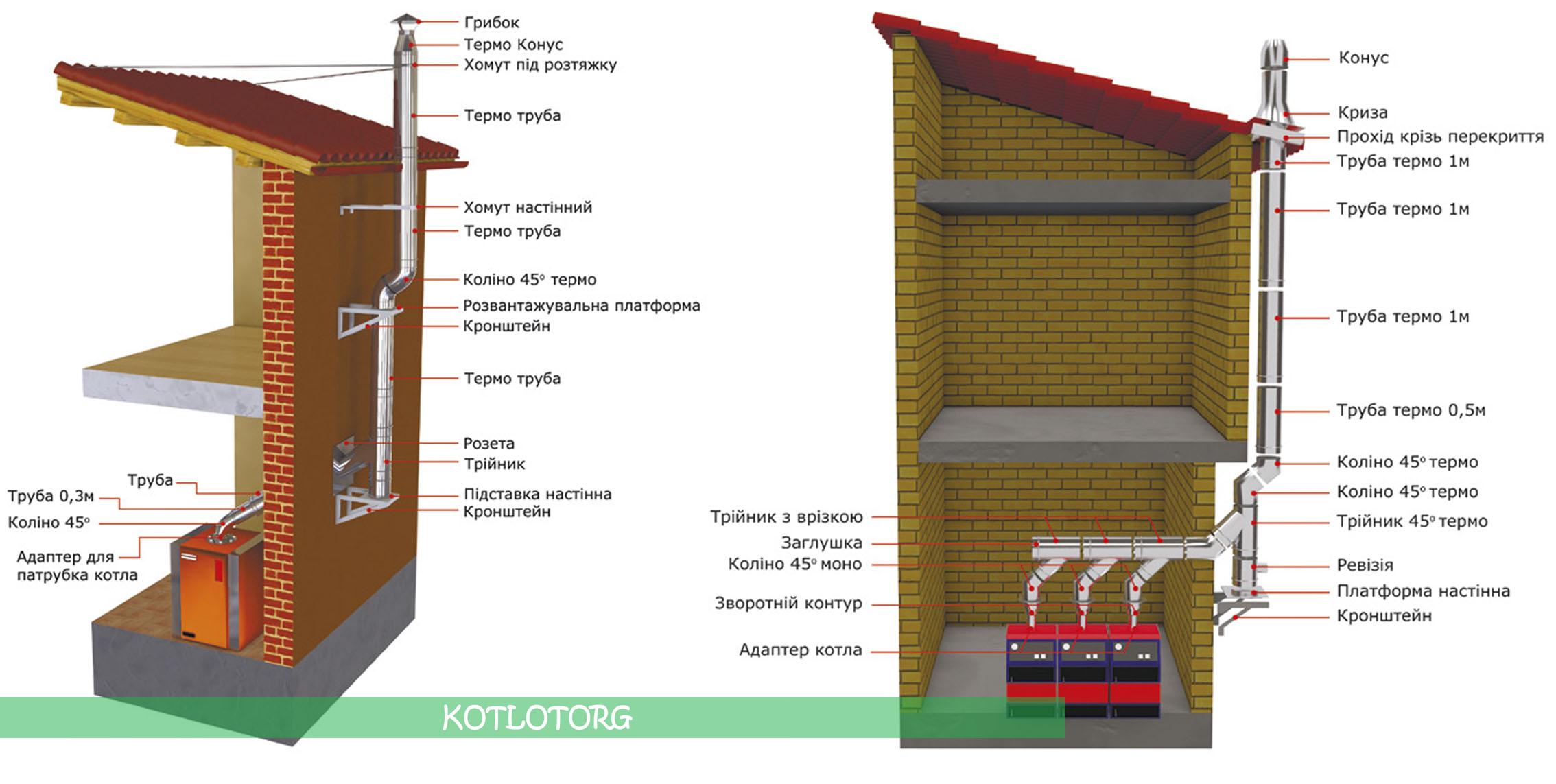 Схема монтажа дымохода из двустенных элементов