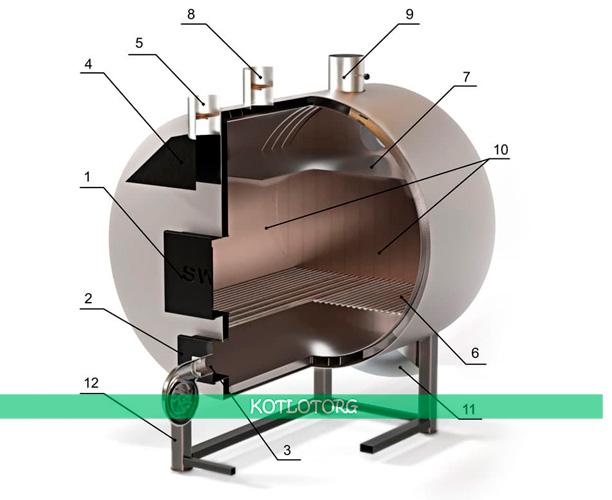 Схема теплогенератора на твёрдом топливе СВаГ