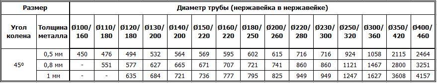 Цены на дымоходные двустенные колена 45 градусов из нержавейки утеплённые нержавейкой