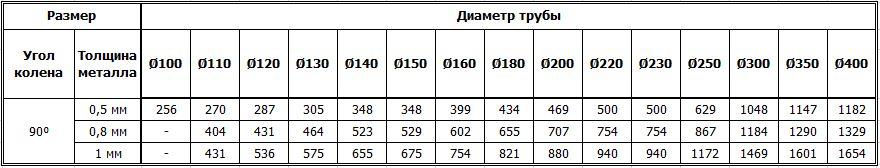 Цены на дымоходные одностенные колена 90 градусов из нержавейки