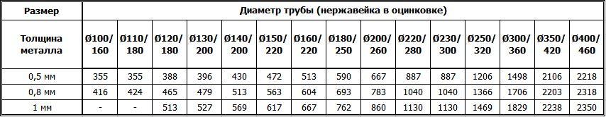 Цены на дымоходные двустенные конусы из нержавейки утеплённые оцинковкой