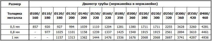 Цены на дымоходные двустенные ревизии из нержавейки утеплённые нержавейкой
