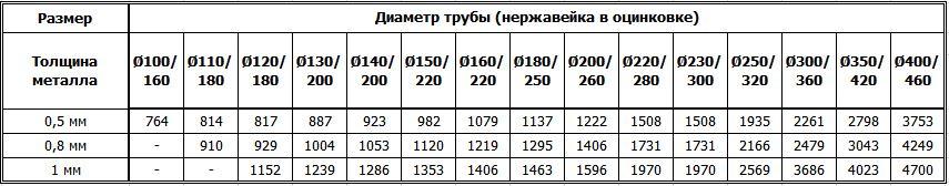 Цены на дымоходные двустенные ревизии из нержавейки утеплённые оцинковкой