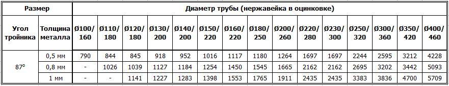 Цены на дымоходные двустенные тройники 87 градусов из нержавейки утеплённые оцинковкой