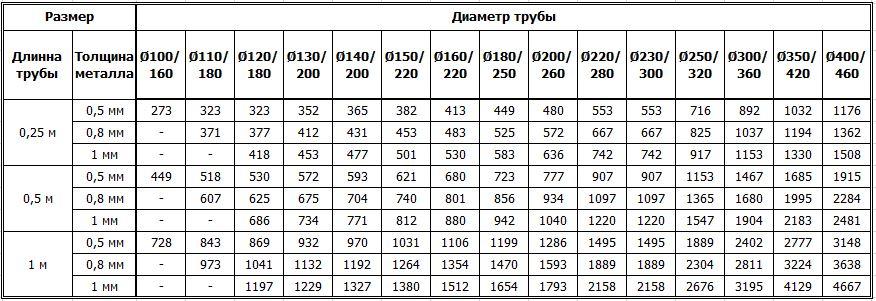 Цены на дымоходные двустенные трубы из нержавейки утеплённые нержавейкой