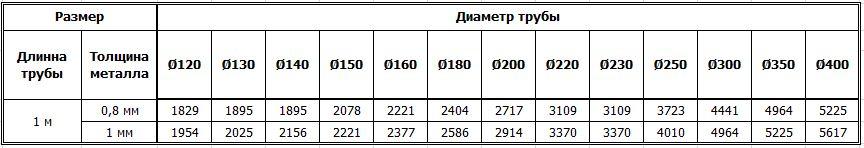 Цены на дымоходные трубы-радиаторы из нержавейки