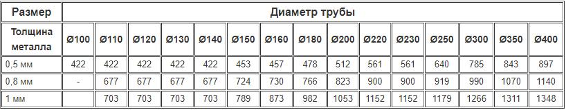 Цены на дымоходный одностенный шибер из нержавейки