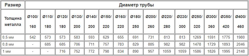 Цены на дымоходные двустенные шиберы из нержавейки утеплённые нержавейкой