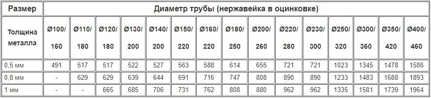 Цены на дымоходные двустенные шиберы из нержавейки утеплённые оцинковкой