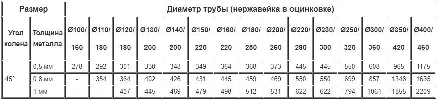 Цены на дымоходные двустенные колена 45 градусов из нержавейки утеплённые оцинковкой