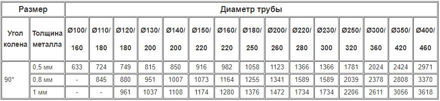 Цены на дымоходные двустенные колена 90 градусов из нержавейки утеплённые нержавейкой