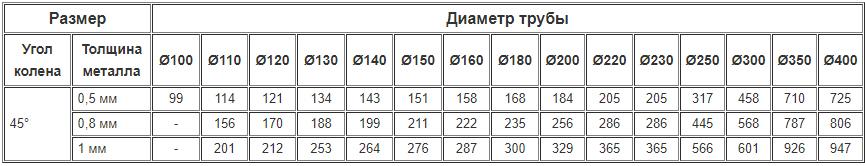 Цены на дымоходные одностенные колена 45 градусов из нержавейки
