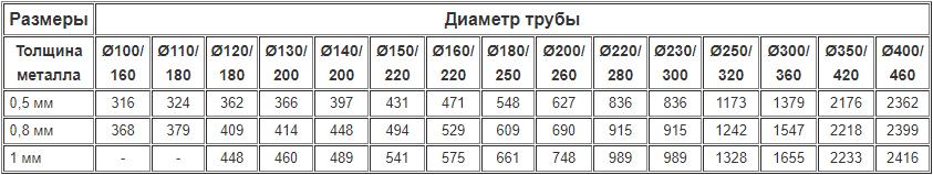Цены на дымоходные двустенные конусы из нержавейки утеплённые нержавейкой