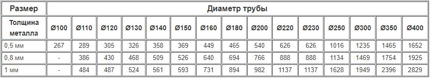 Цены на дымоходные одностенные ревизии из нержавейки