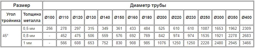 Цены на дымоходные одностенные тройники 45 градусов из нержавейки