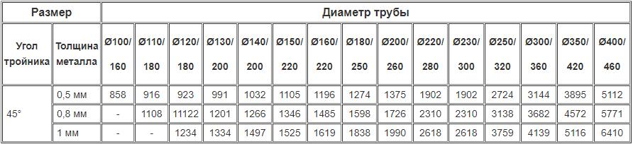 Цены на дымоходные двустенные тройники 45 градусов из нержавейки утеплённые нержавейкой