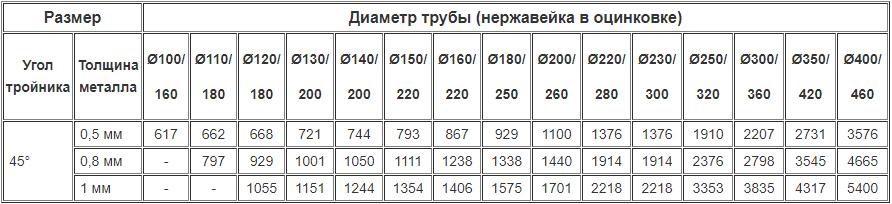 Цены на дымоходные двустенные тройники 45 градусов из нержавейки утеплённые оцинковкой