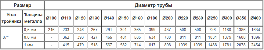 Цены на дымоходные одностенные тройники 87 градусов из нержавейки