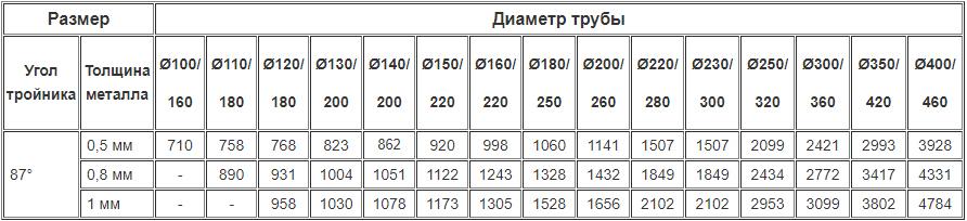 Цены на дымоходные двустенные тройники 87 градусов из нержавейки утеплённые нержавейкой