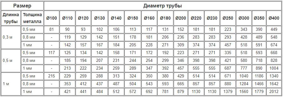 Цены на дымоходные одностенные трубы из нержавейки