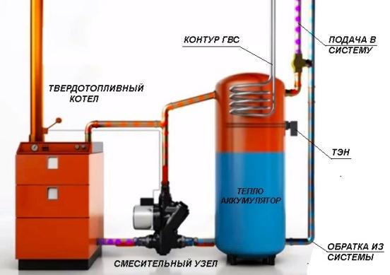 Теплоаккумуляторы схема