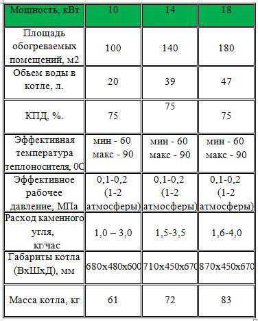 Характеристики твердотопливного котла Карбон КСТО