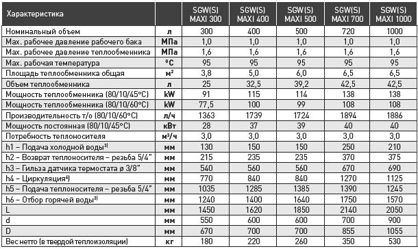 Теплообменник производительность характеристика теплообменник мора