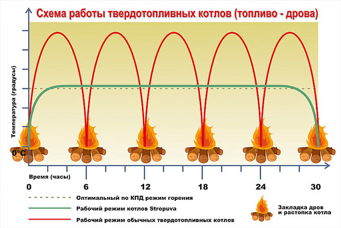 Режим горения котлов Стропува